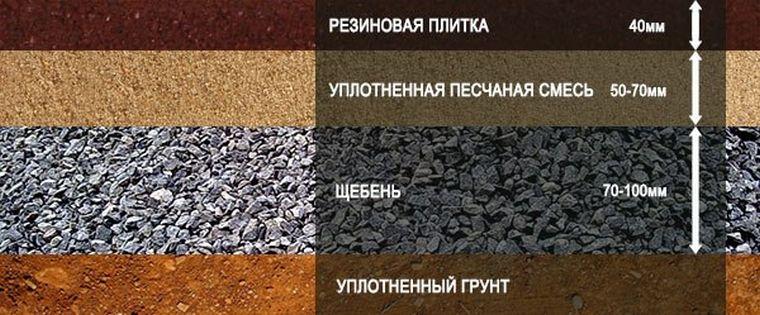 Укладка резинового покрытия на грунт